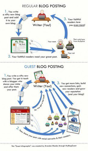 Generate leads through Guest Blogging