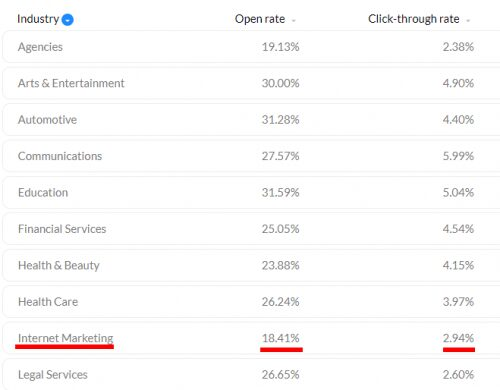 open rate email campaign per sector of activity