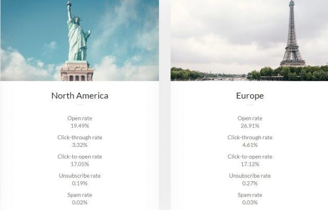 open rate email campaign North America vs Europe