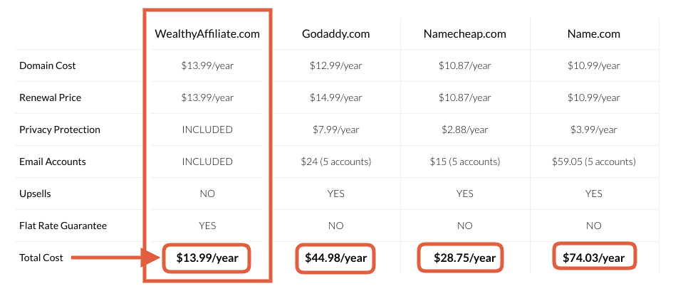 Wealthy Affiliate Site Domains system vs other providers