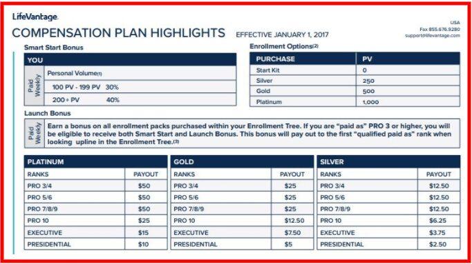 LifeVantage compensation plan
